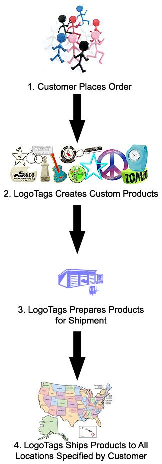 distribution-process-325.jpg